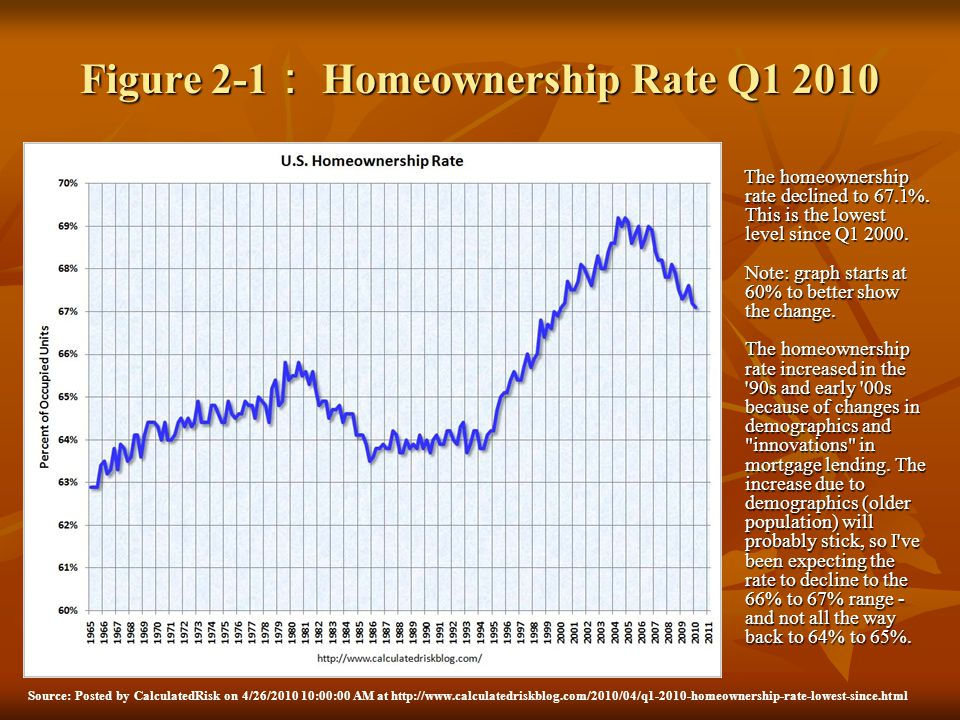 Figure 2-1 Homeownership Rate Q1 2010 The homeownership rate declined to 67.1%. This is the lowest level since Q1 2000. Note: graph starts at 60% to b