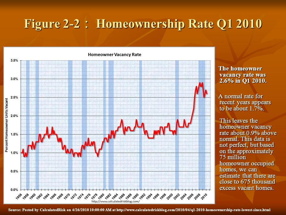 Figure 2-2 Homeownership Rate Q1 2010 The homeowner vacancy rate was 2.6% in Q1 2010. The homeowner vacancy rate was 2.6% in Q1 2010. A normal rate fo