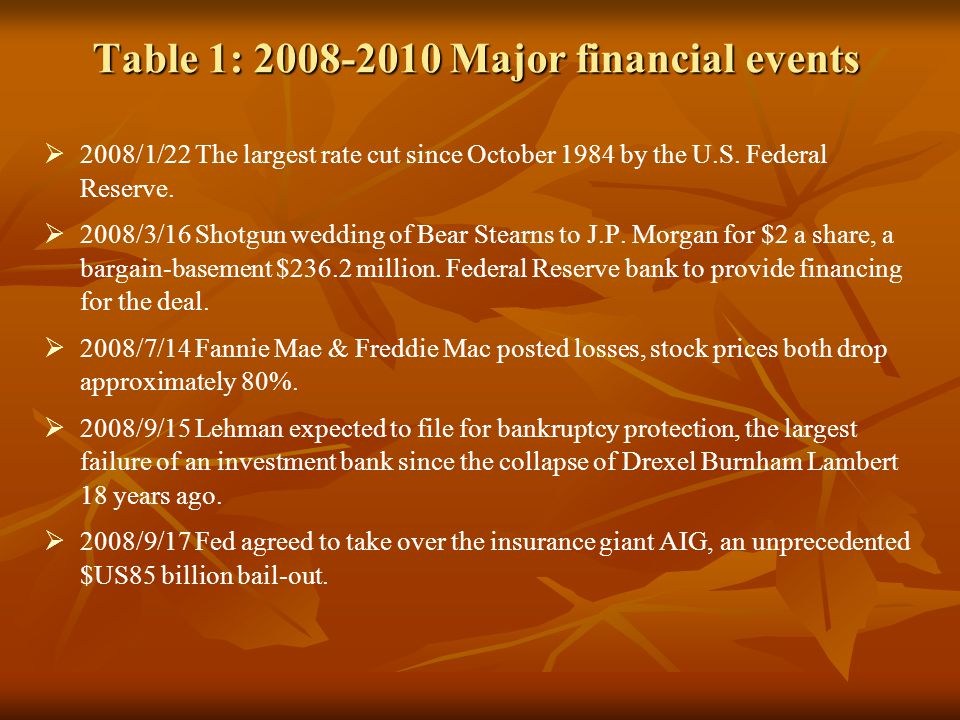 Table 1: 2008-2010 Major financial events 2008/1/22 The largest rate cut since October 1984 by the U.S. Federal Reserve. 2008/3/16 Shotgun wedding of