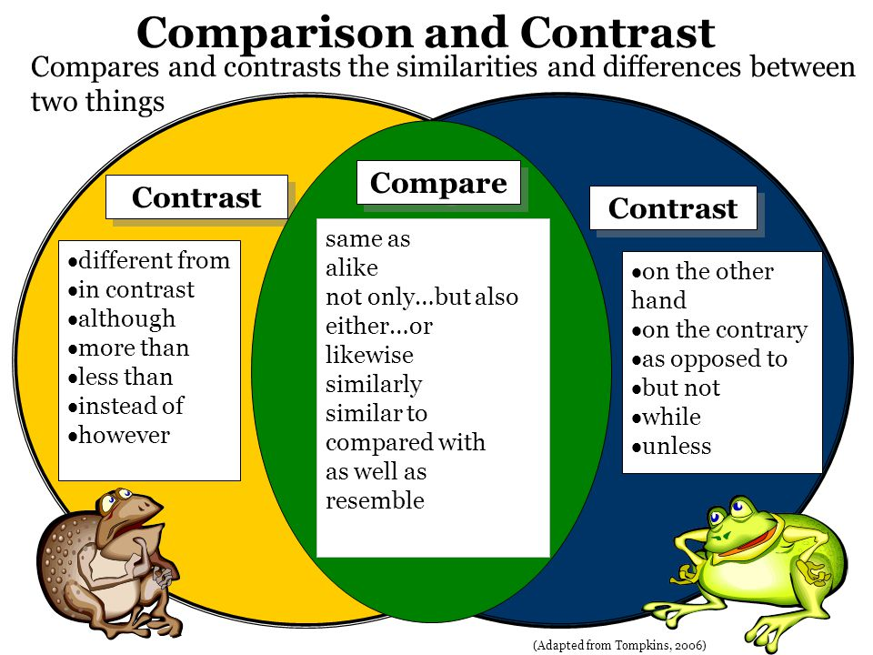 Compares and contrasts the similarities and differences between two things (Adapted from Tompkins, 2006) Contrast Compare same as alike not only…but also either…or likewise similarly similar to compared with as well as resemble different from in contrast although more than less than instead of however on the other hand on the contrary as opposed to but not while unless Comparison and Contrast Compare