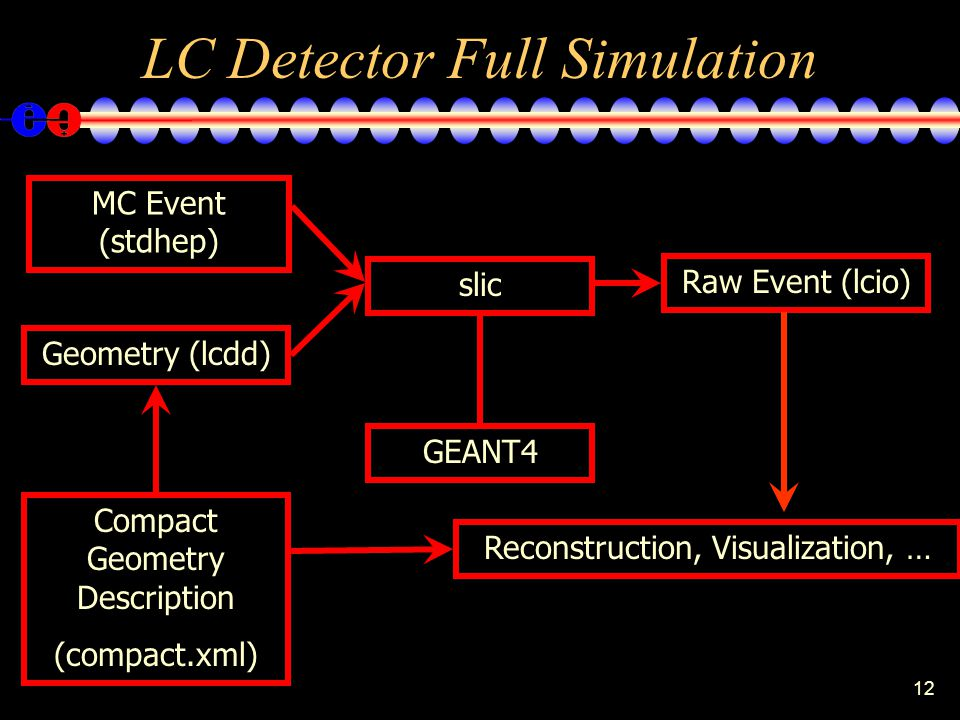 12 LC Detector Full Simulation MC Event (stdhep) Geometry (lcdd) Raw Event (lcio) GEANT4 slic Compact Geometry Description (compact.xml) Reconstruction, Visualization, …