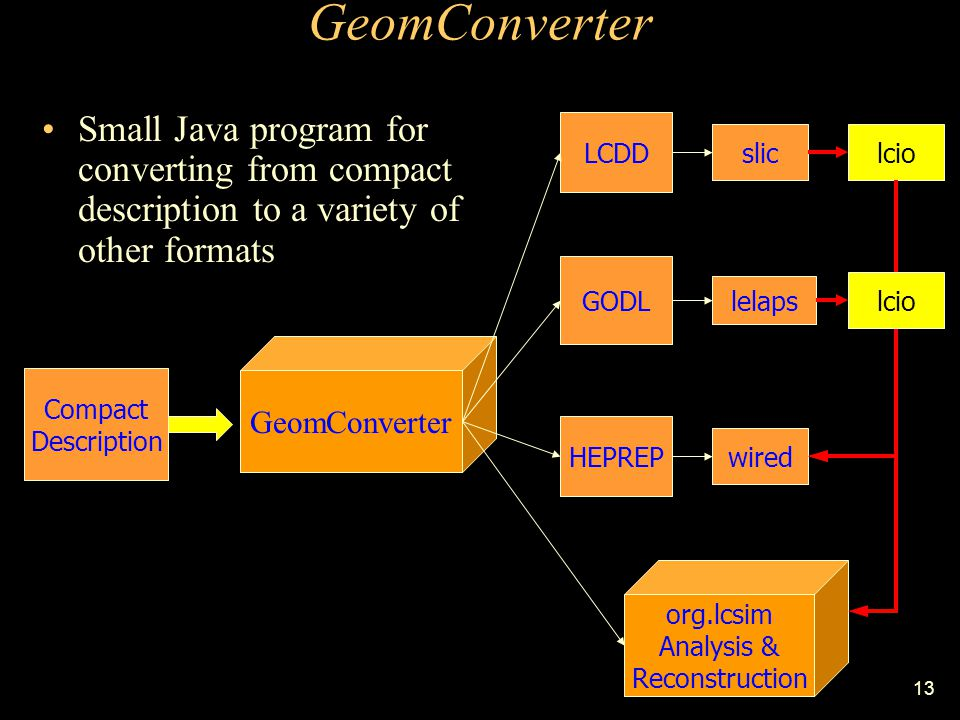 13 GeomConverter Compact Description GeomConverter LCDD GODL org.lcsim Analysis & Reconstruction HEPREP Small Java program for converting from compact description to a variety of other formats slic lelaps wired lcio