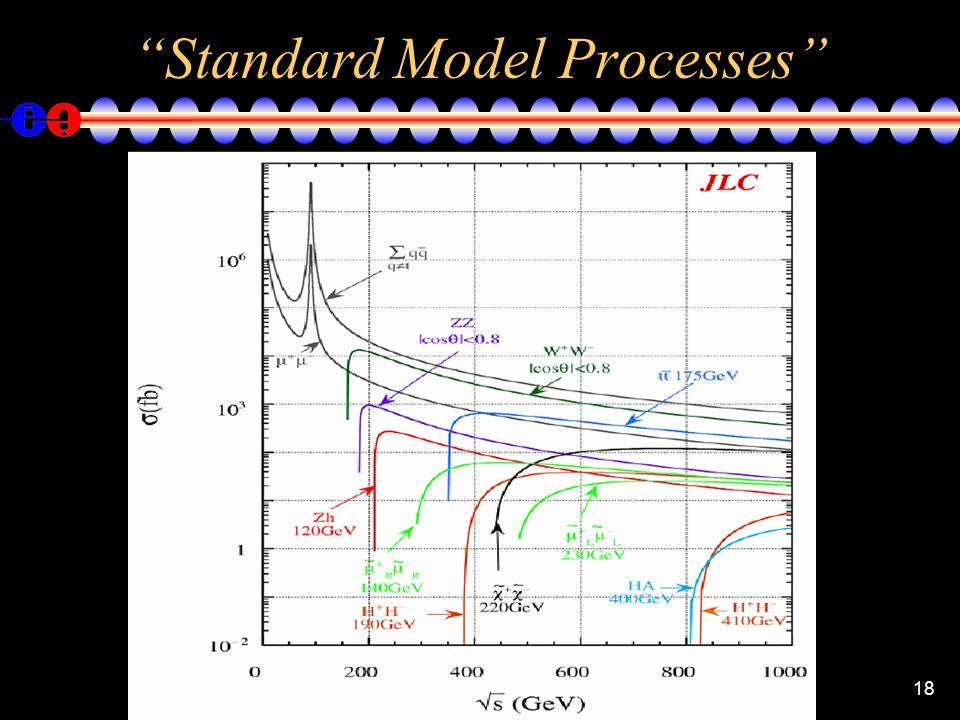 18 Standard Model Processes