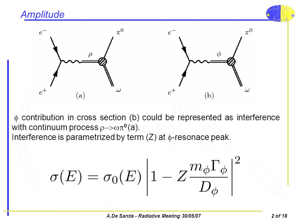 A.De Santis - Radiative Meeting 30/05/072 of 18 Amplitude contribution in cross section (b) could be represented as interference with continuum process (a) Interference is parametrized by term (Z) at -resonace peak.