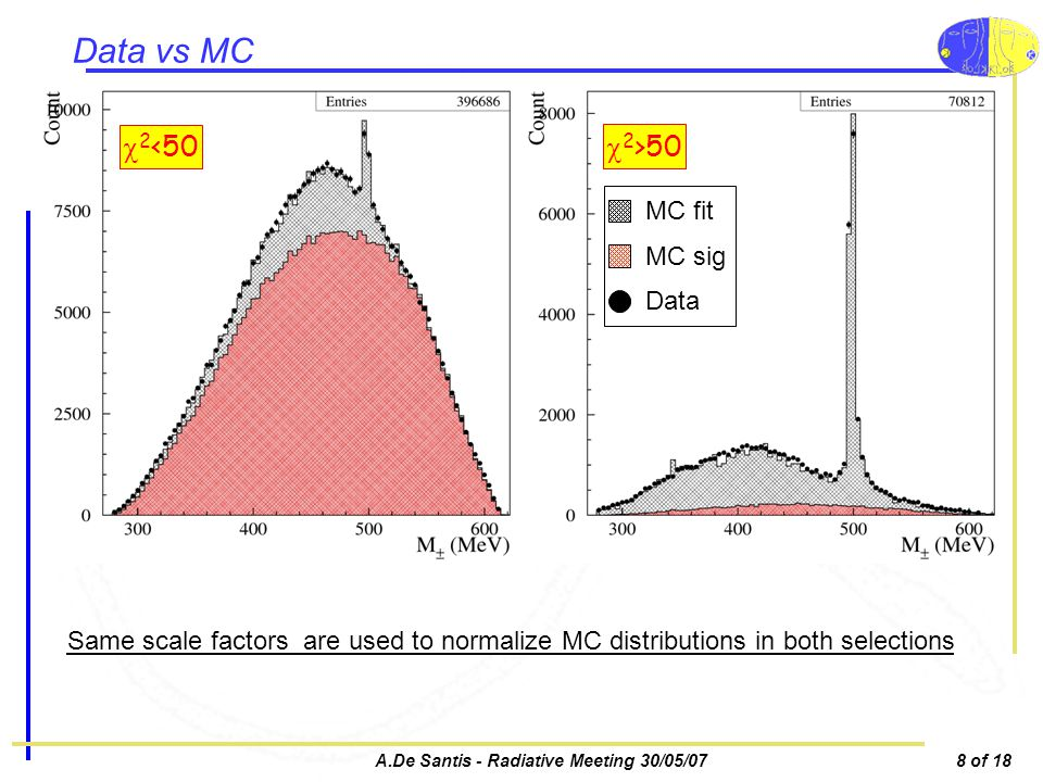 A.De Santis - Radiative Meeting 30/05/078 of 18 Data vs MC 2 <50 2 >50 MC fit MC sig Data Same scale factors are used to normalize MC distributions in both selections