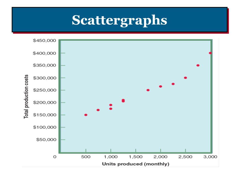 Scattergraphs