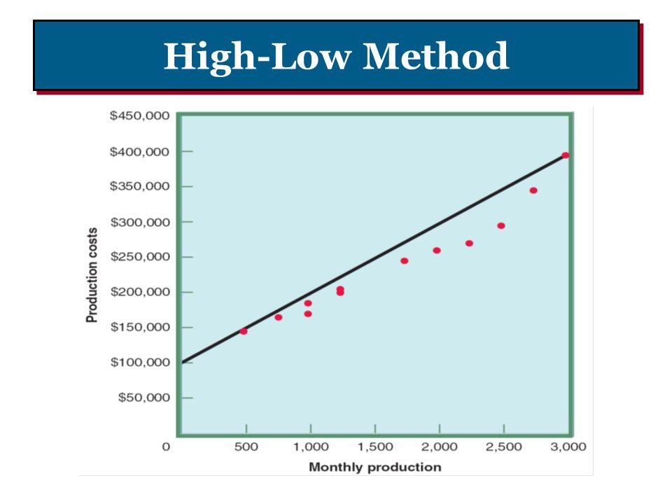 High-Low Method