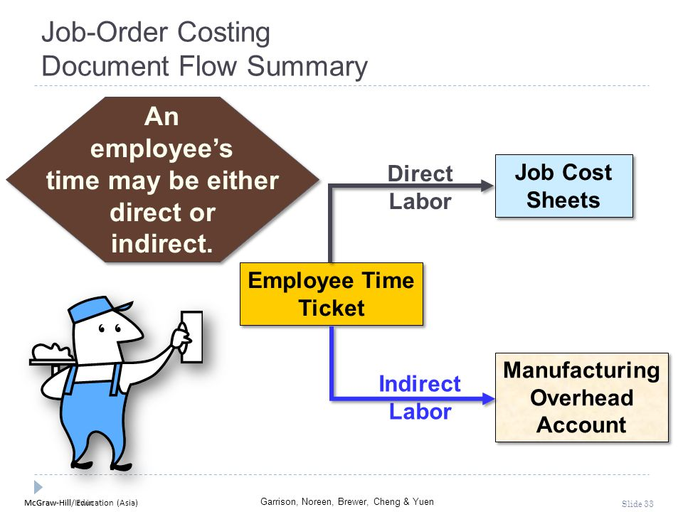McGraw-Hill Education (Asia) Garrison, Noreen, Brewer, Cheng & Yuen McGraw-Hill/Irwin Slide 33 Job-Order Costing Document Flow Summary Job Cost Sheets