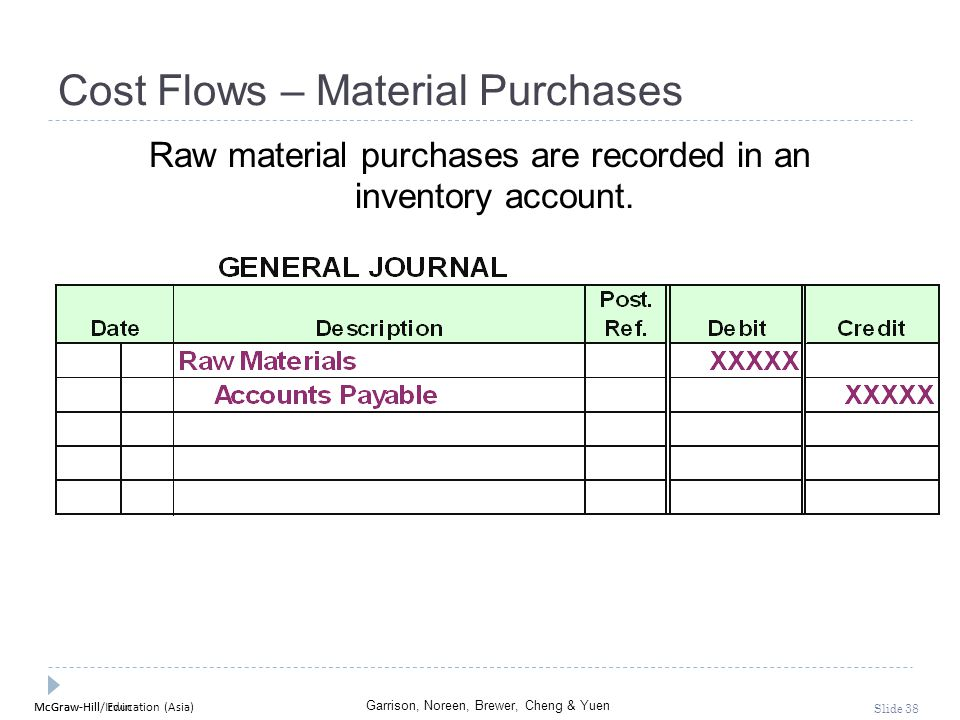 McGraw-Hill Education (Asia) Garrison, Noreen, Brewer, Cheng & Yuen McGraw-Hill/Irwin Slide 38 Cost Flows – Material Purchases Raw material purchases