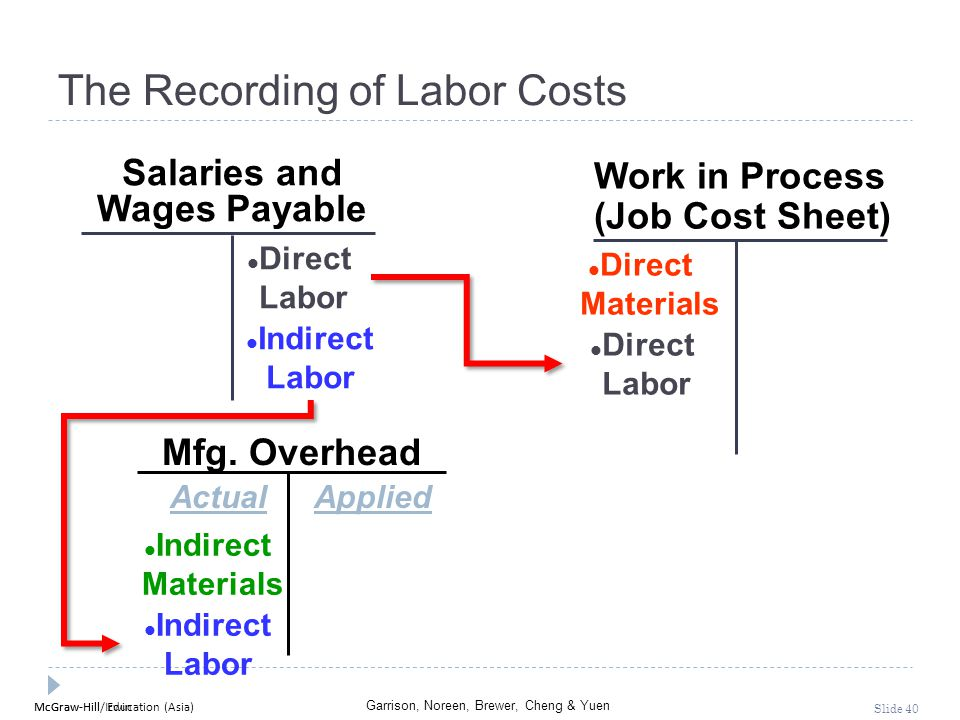 McGraw-Hill Education (Asia) Garrison, Noreen, Brewer, Cheng & Yuen McGraw-Hill/Irwin Slide 40 Mfg. Overhead Salaries and Wages Payable Work in Proces