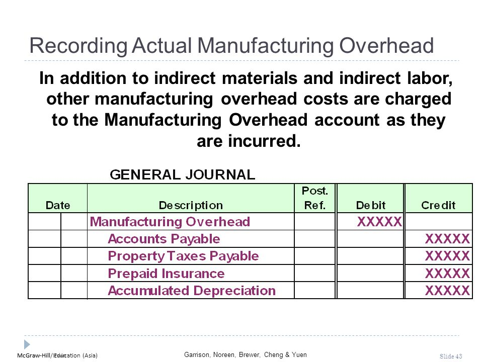 McGraw-Hill Education (Asia) Garrison, Noreen, Brewer, Cheng & Yuen McGraw-Hill/Irwin Slide 43 Recording Actual Manufacturing Overhead In addition to