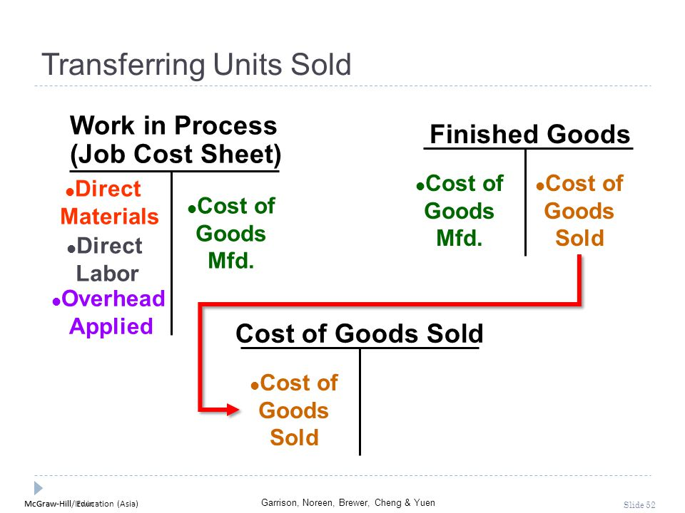 McGraw-Hill Education (Asia) Garrison, Noreen, Brewer, Cheng & Yuen McGraw-Hill/Irwin Slide 52 Finished Goods Cost of Goods Sold Work in Process (Job