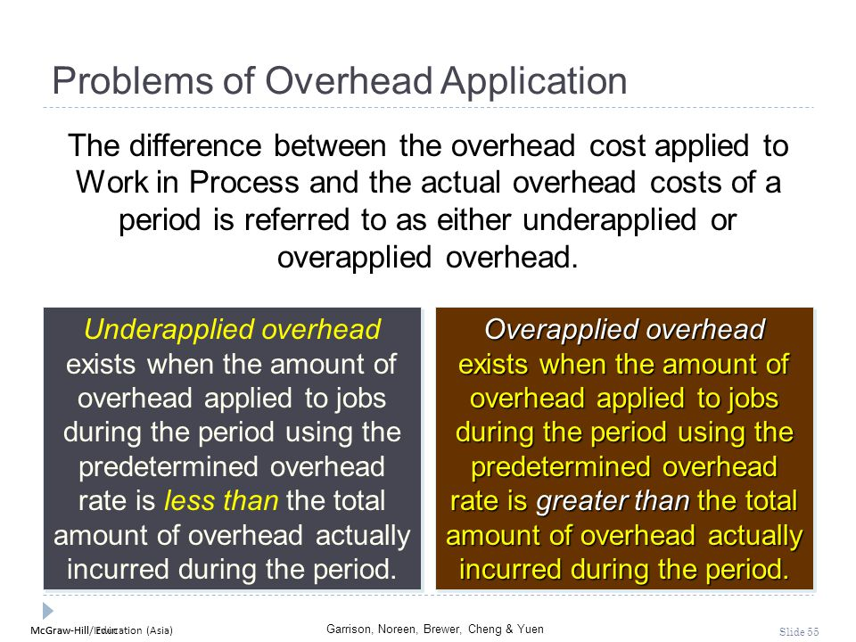 McGraw-Hill Education (Asia) Garrison, Noreen, Brewer, Cheng & Yuen McGraw-Hill/Irwin Slide 55 Problems of Overhead Application The difference between