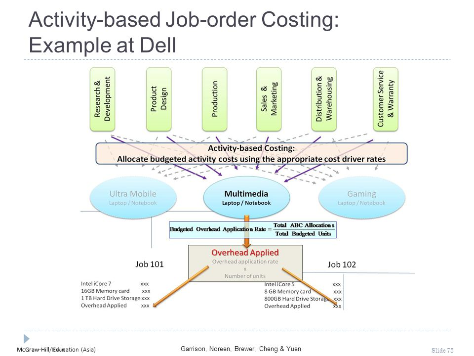McGraw-Hill Education (Asia) Garrison, Noreen, Brewer, Cheng & Yuen McGraw-Hill/Irwin Slide 73 Activity-based Job-order Costing: Example at Dell