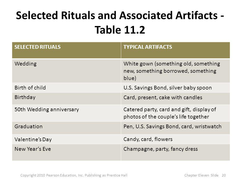 Selected Rituals and Associated Artifacts - Table 11.2 SELECTED RITUALSTYPICAL ARTIFACTS WeddingWhite gown (something old, something new, something bo