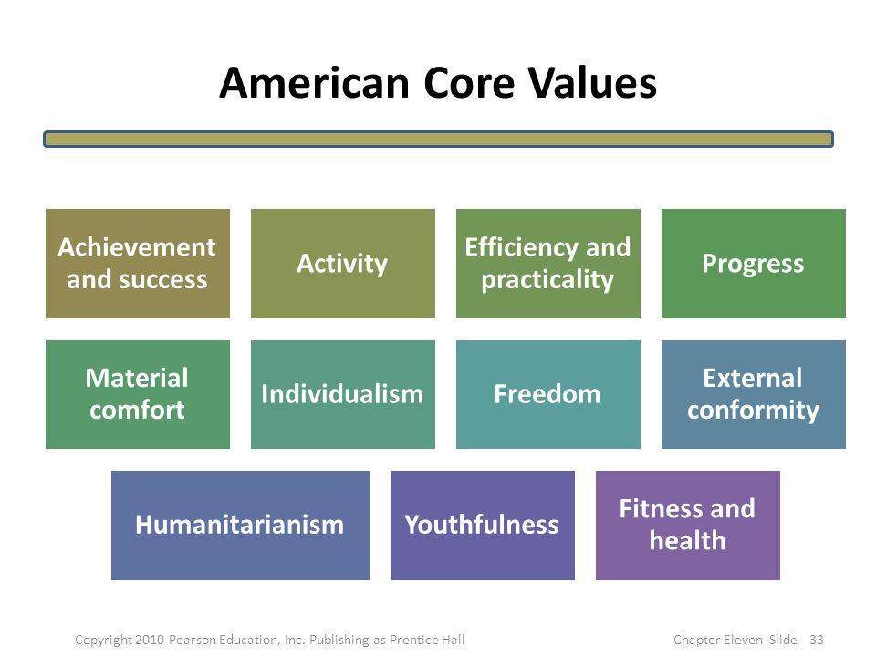 American Core Values Achievement and success Activity Efficiency and practicality Progress Material comfort IndividualismFreedom External conformity H