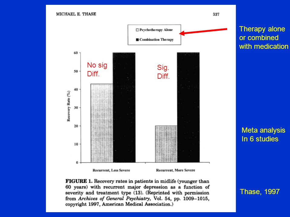Thase, 1997 Meta analysis In 6 studies No sig Diff.