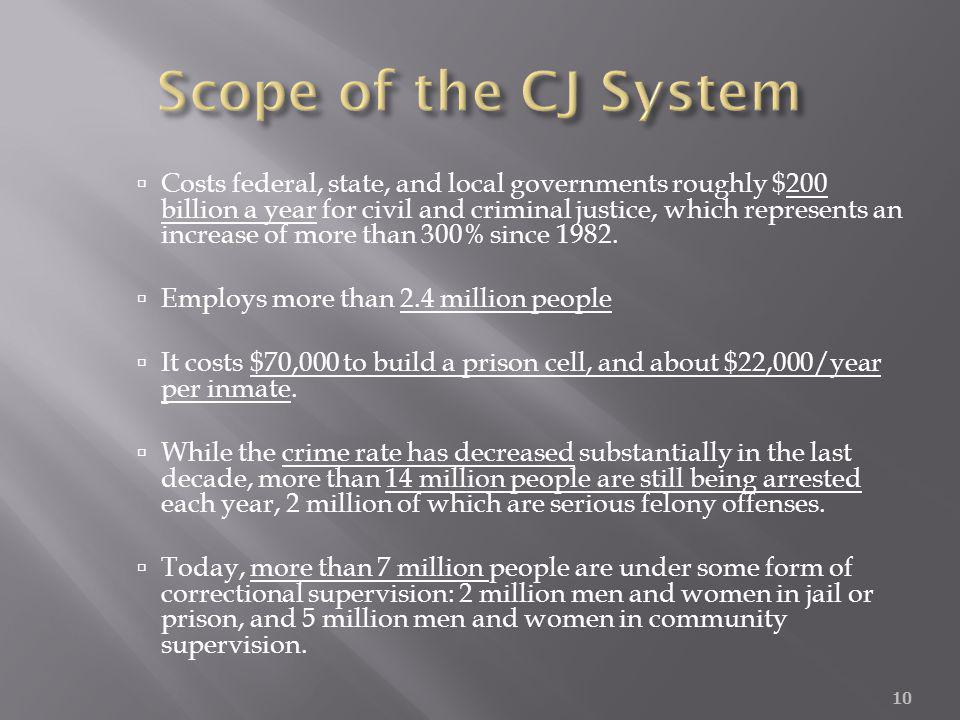 Costs federal, state, and local governments roughly $200 billion a year for civil and criminal justice, which represents an increase of more than 300%