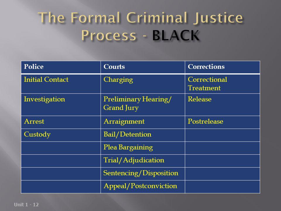 Unit 1 - 12 PoliceCourtsCorrections Initial ContactChargingCorrectional Treatment InvestigationPreliminary Hearing/ Grand Jury Release ArrestArraignme