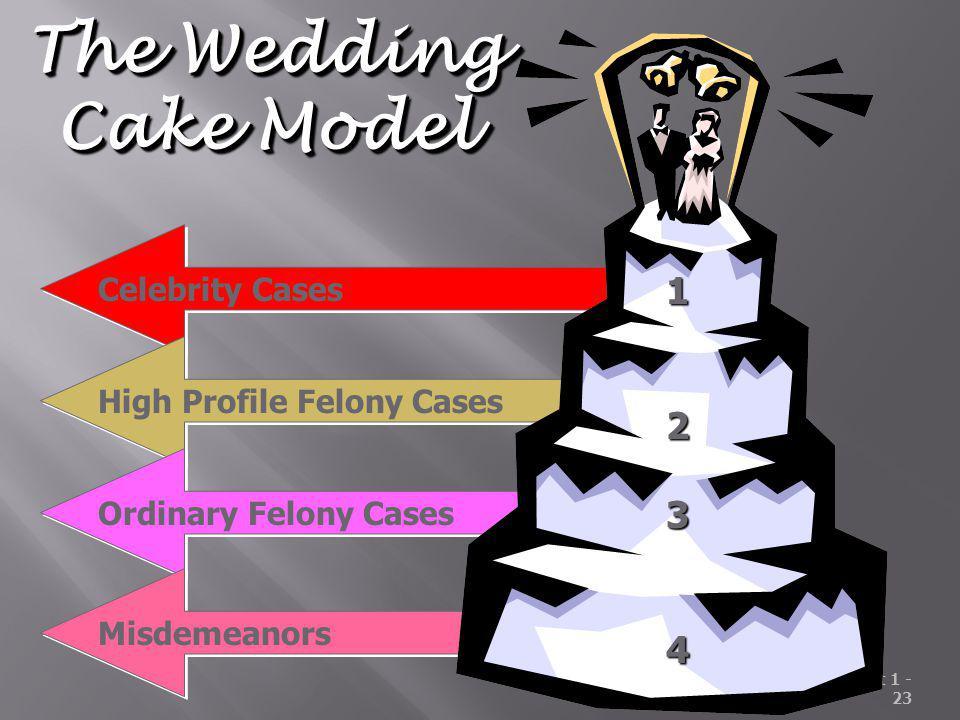 Unit 1 - 23 Celebrity Cases High Profile Felony Cases Ordinary Felony Cases Misdemeanors 1234 The Wedding Cake Model The Wedding Cake Model