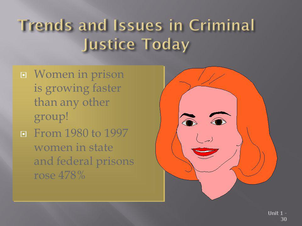 Unit 1 - 30 Women in prison is growing faster than any other group! From 1980 to 1997 women in state and federal prisons rose 478% Women in prison is