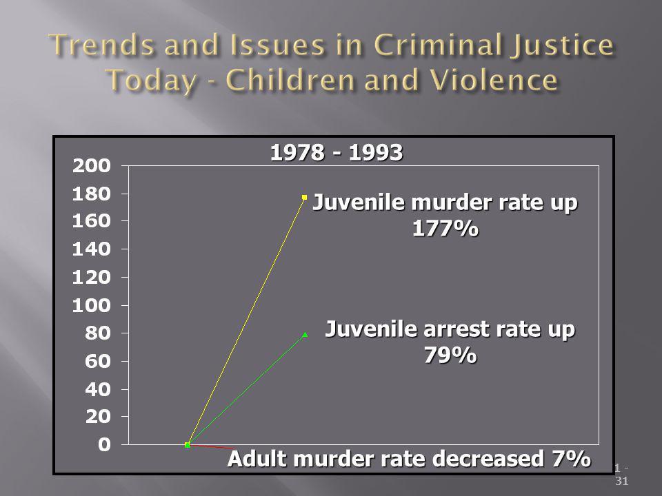 Unit 1 - 31 Juvenile murder rate up 177% Juvenile arrest rate up 79% Adult murder rate decreased 7% 1978 - 1993