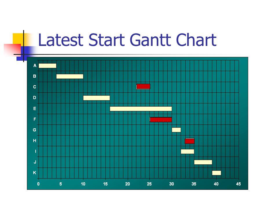 Latest Start Gantt Chart