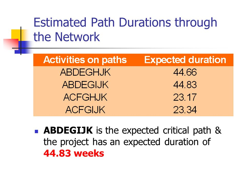 Estimated Path Durations through the Network ABDEGIJK is the expected critical path & the project has an expected duration of 44.83 weeks