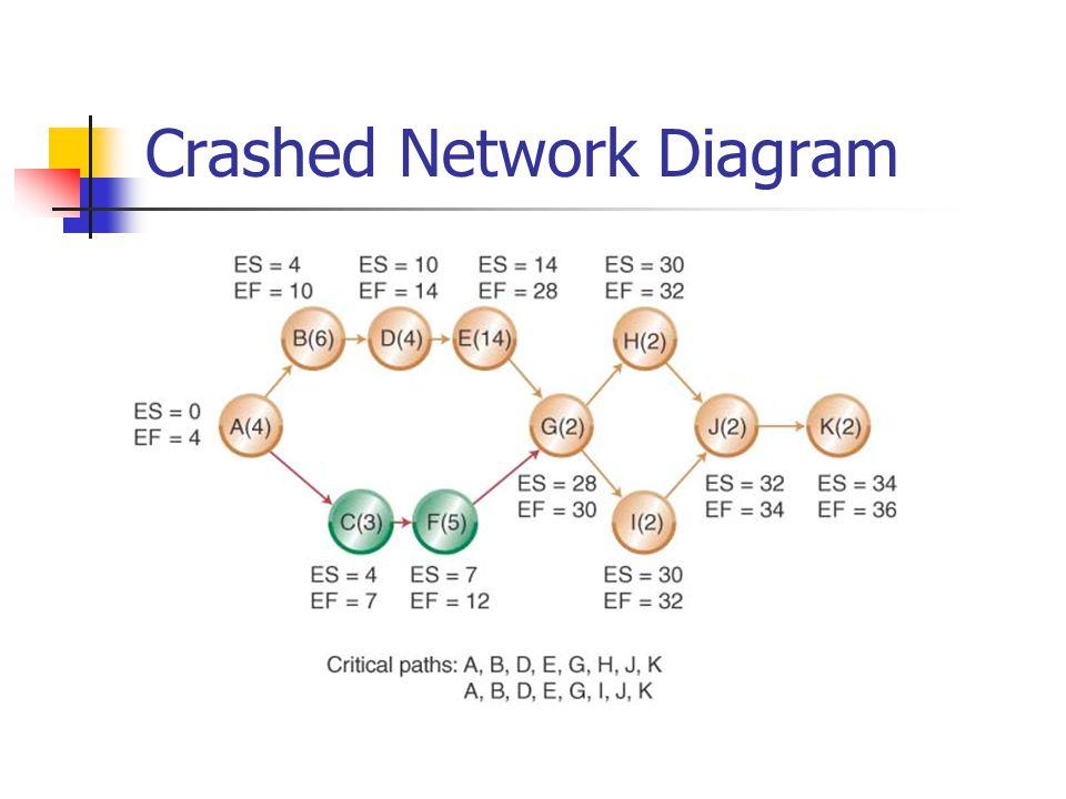 Crashed Network Diagram