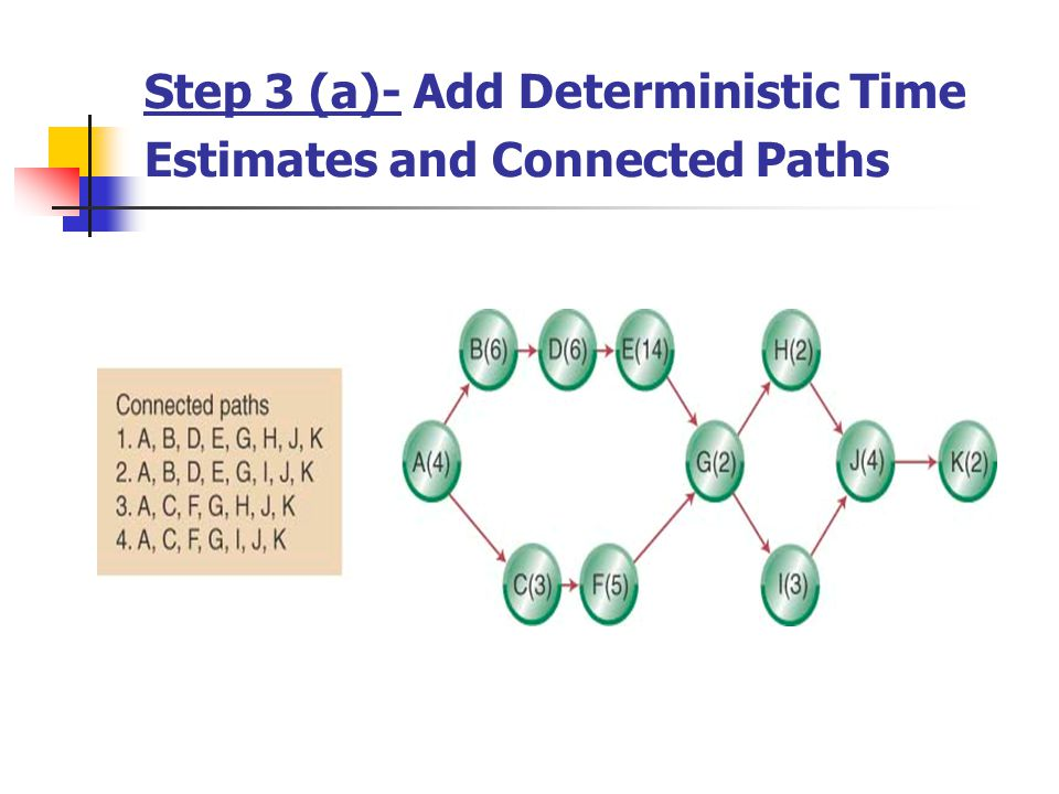 Step 3 (a) ( Continued ): Calculate the Path Completion Times The longest path (ABDEGIJK) limits the projects duration (project cannot finish in less time than its longest path) ABDEGIJK is the projects critical path