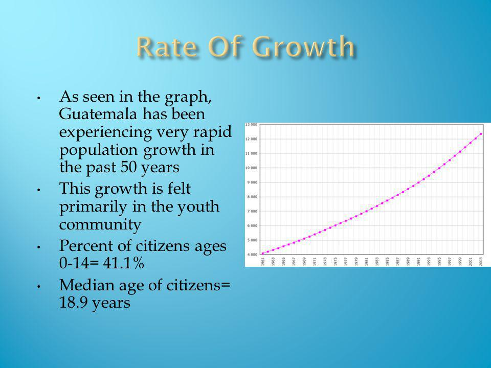 The population of Guatemala has jumped from 3 million to over 11 million since 1950.