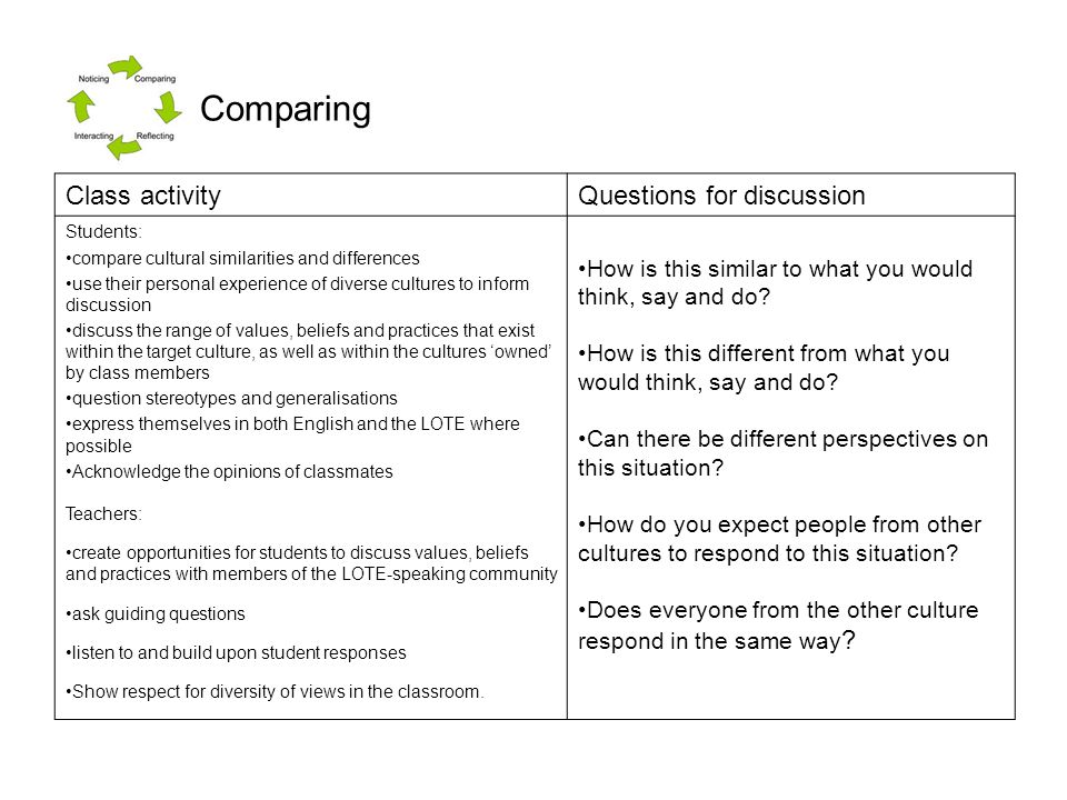 Class activityQuestions for discussion Students: compare cultural similarities and differences use their personal experience of diverse cultures to in