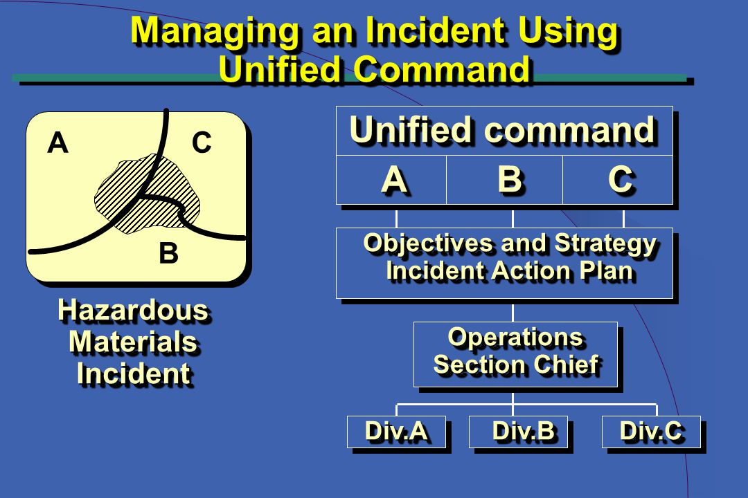 Managing an Incident Using Unified Command Managing an Incident Using Unified Command HazardousMaterialsIncidentHazardousMaterialsIncident Unified command AABBCC Objectives and Strategy Incident Action Plan Objectives and Strategy Incident Action Plan Operations Section Chief Operations Div.ADiv.ADiv.BDiv.BDiv.CDiv.C A B C