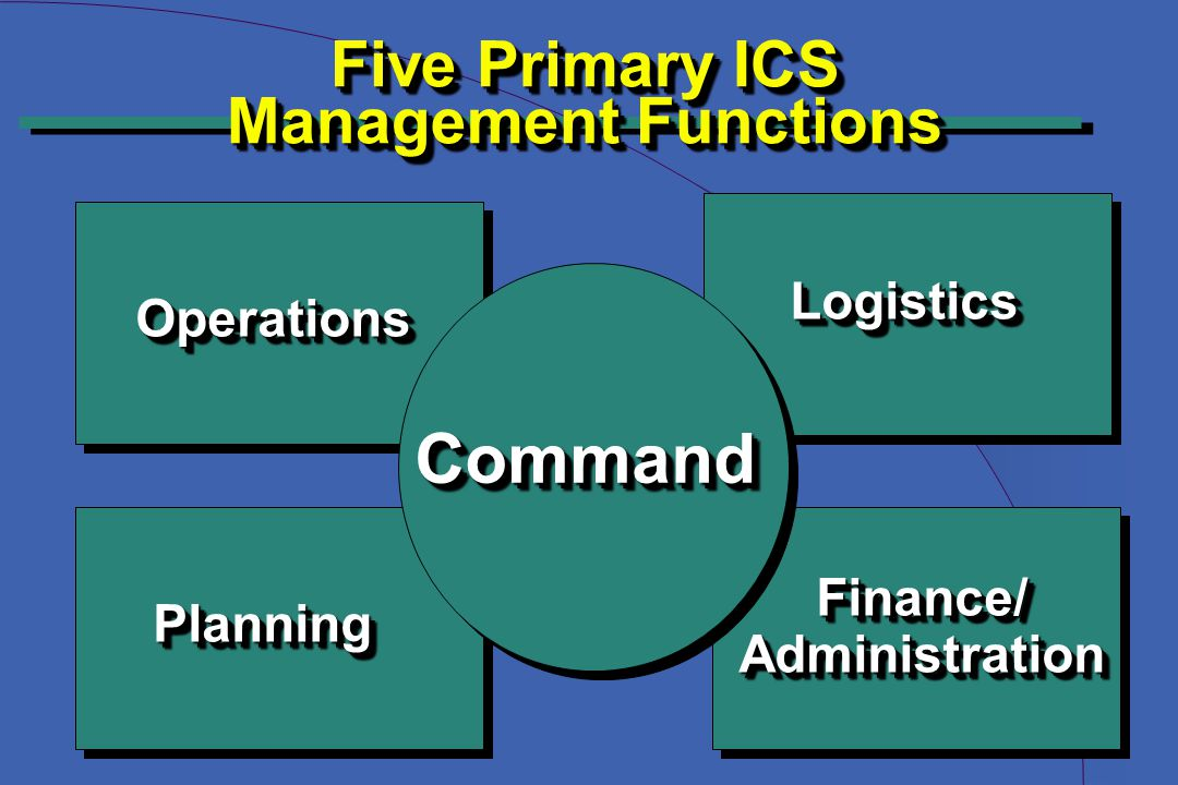 Five Primary ICS Management Functions Operations Operations Planning Planning Logistics Logistics Finance/Administration Finance/ Administration Comma