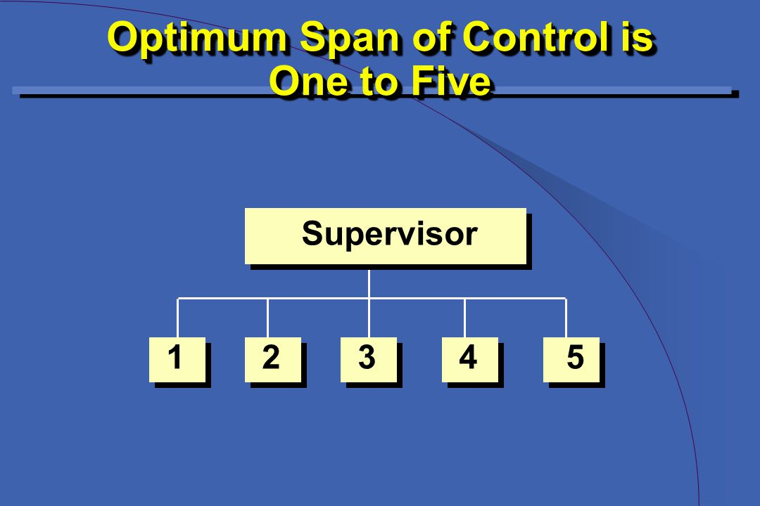 Supervisor 12345 Optimum Span of Control is One to Five Optimum Span of Control is One to Five