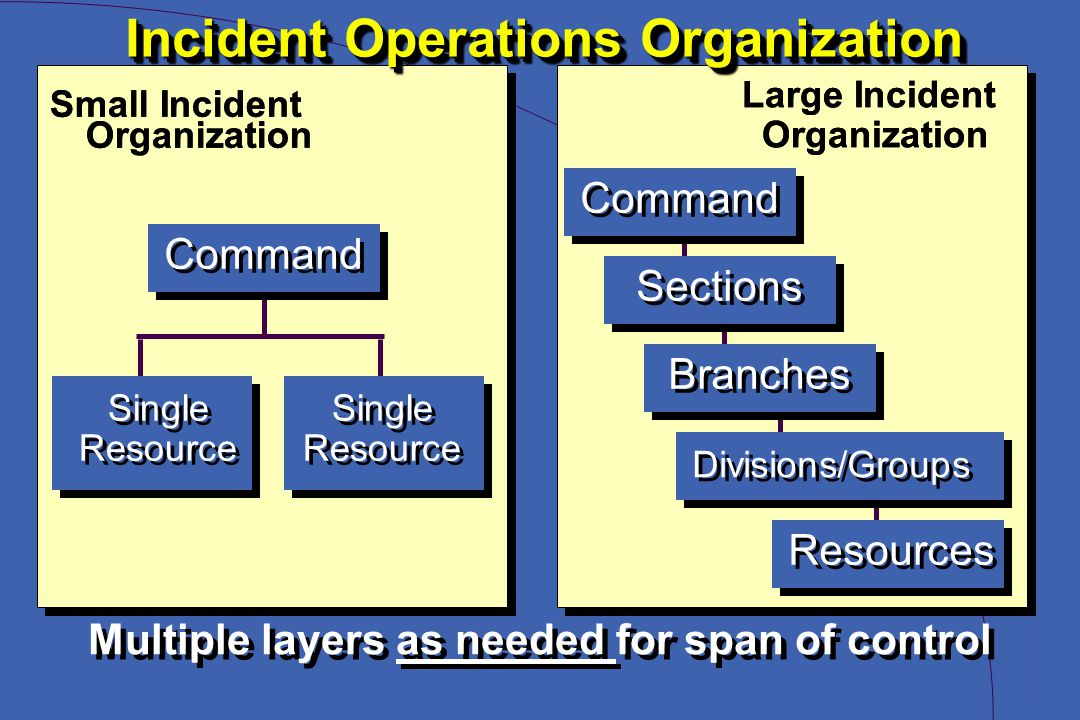 Incident Operations Organization Small Incident Organization Command Single Resource Single Resource Large Incident Organization Large Incident Organization Command Sections Branches Divisions/Groups Resources Multiple layers as needed for span of control Single Resource Single Resource
