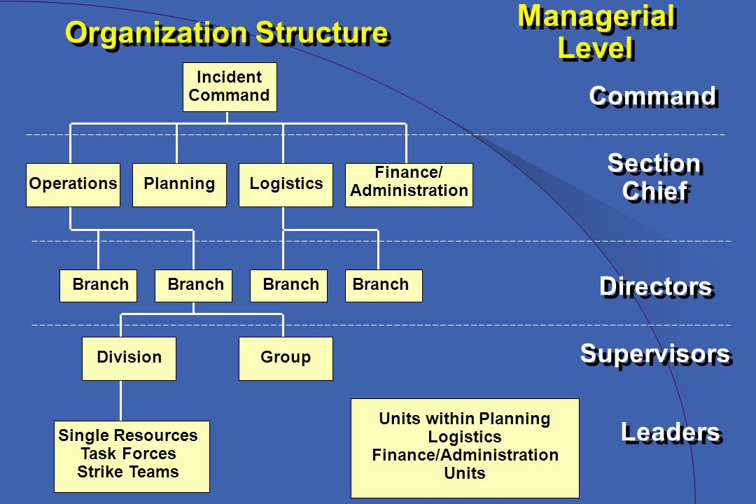 Incident Command OperationsPlanningLogistics Finance/ Administration Branch DivisionGroup Single Resources Task Forces Strike Teams Units within Planning Logistics Finance/Administration Units Organization Structure Managerial Level Managerial Level Command Section Chief Section Chief Directors Supervisors Leaders