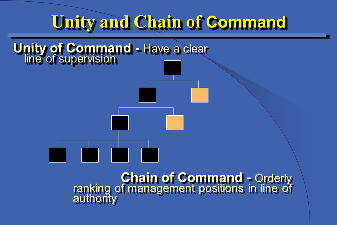 Unity and Chain of Command Unity of Command - Have a line of supervision Unity of Command - Have a clear line of supervision Chain of Command - Orderly ranking of management positions in line of authority