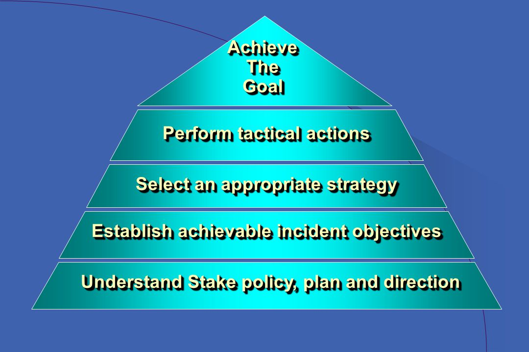 Understand Stake policy, plan and direction Establish achievable incident objectives Select an appropriate strategy Perform tactical actions AchieveTheGoalAchieveTheGoal