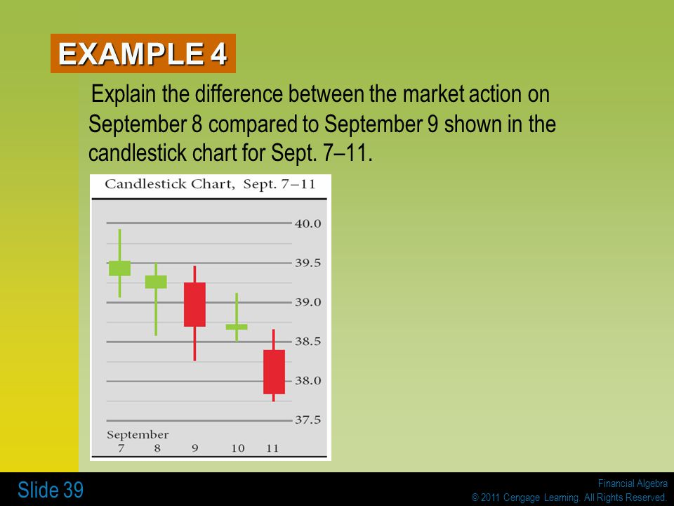 Financial Algebra © 2011 Cengage Learning. All Rights Reserved. Slide 39 Explain the difference between the market action on September 8 compared to S