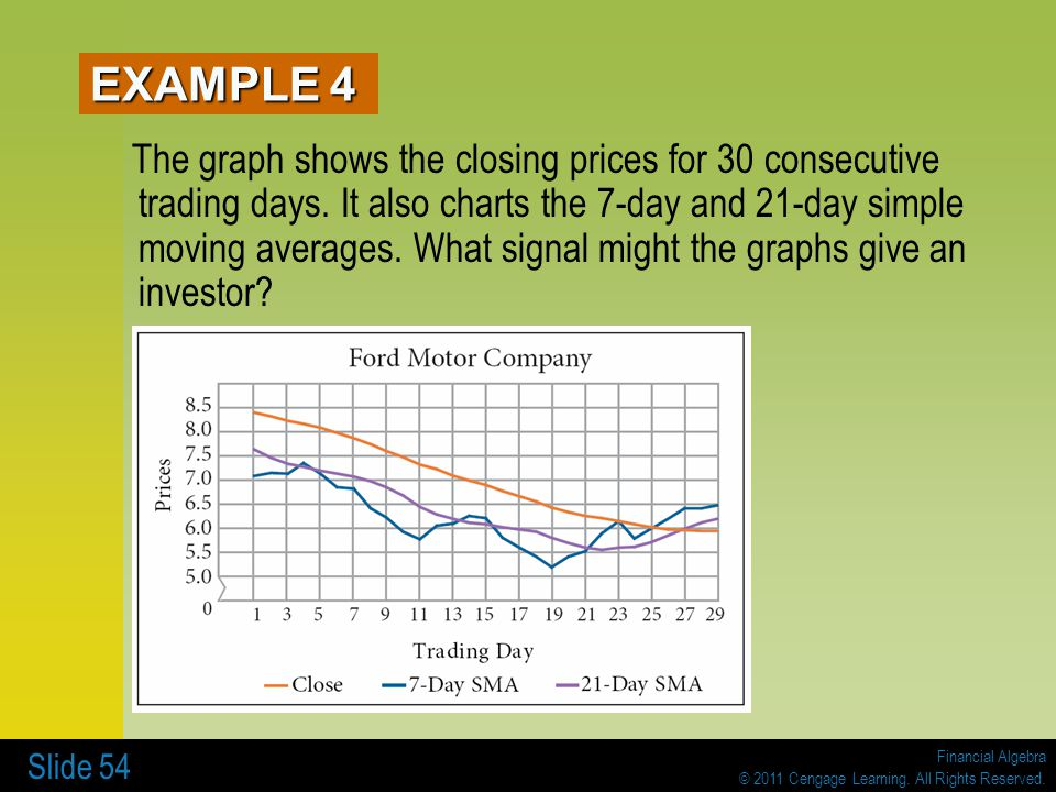 Financial Algebra © 2011 Cengage Learning. All Rights Reserved. Slide 54 The graph shows the closing prices for 30 consecutive trading days. It also c