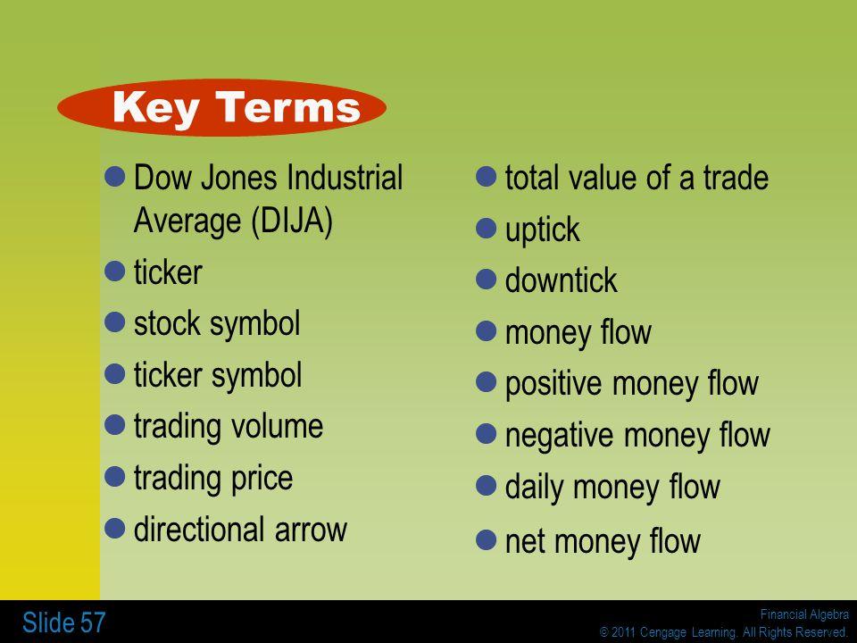 Financial Algebra © 2011 Cengage Learning. All Rights Reserved. Slide 57 Dow Jones Industrial Average (DIJA) ticker stock symbol ticker symbol trading