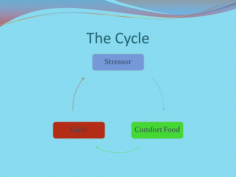 The Cycle Stressor Comfort FoodGuilt
