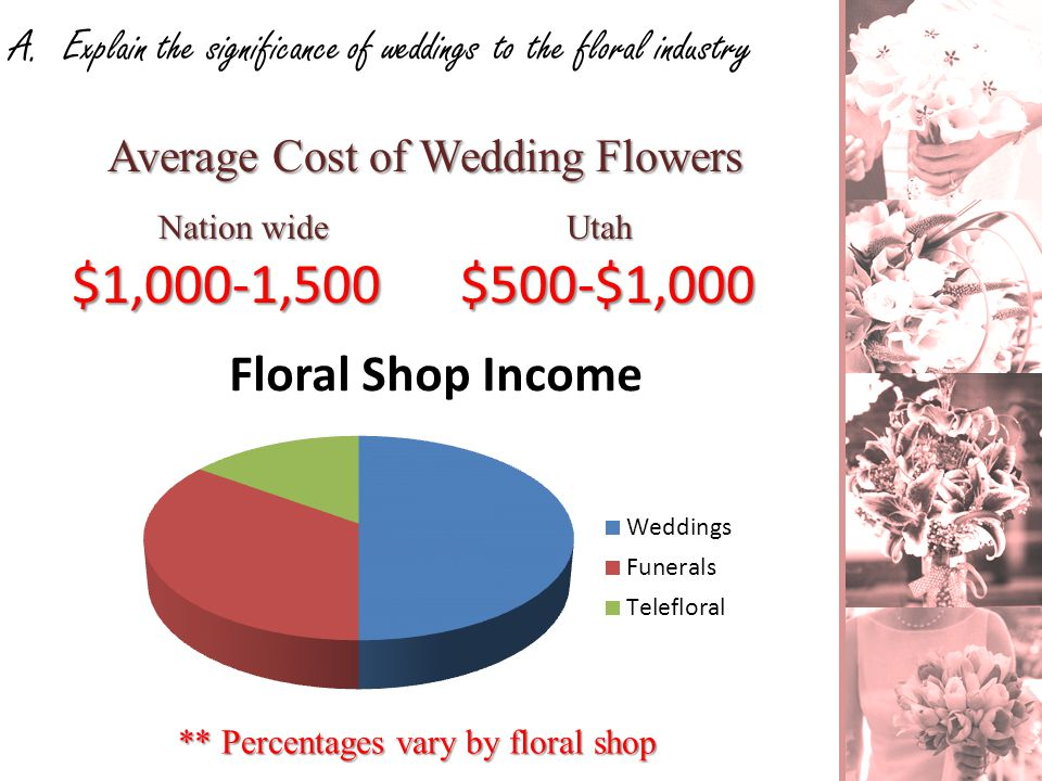 A. Explain the significance of weddings to the floral industry Average Cost of Wedding Flowers ** Percentages vary by floral shop $1,000-1,500$500-$1,