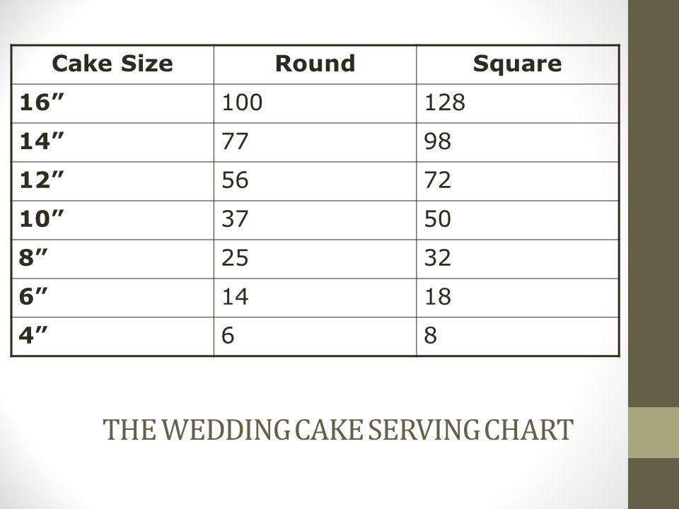 THE WEDDING CAKE SERVING CHART Cake SizeRoundSquare 16100128 147798 125672 103750 82532 61418 468