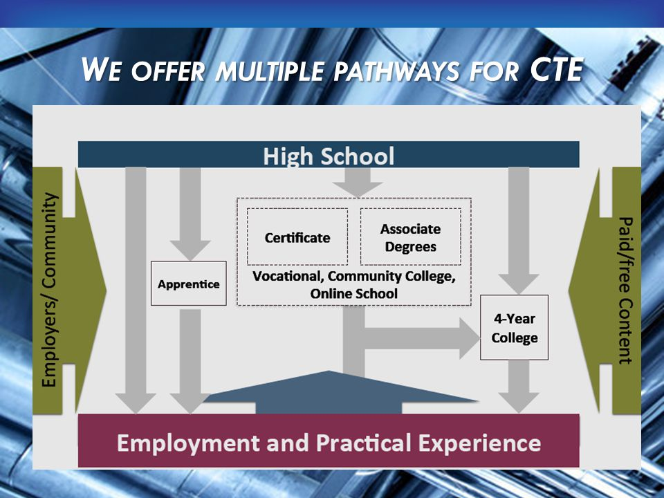 W E OFFER MULTIPLE PATHWAYS FOR CTE