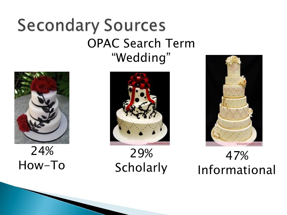24% How-To 29% Scholarly 47% Informational OPAC Search Term Wedding