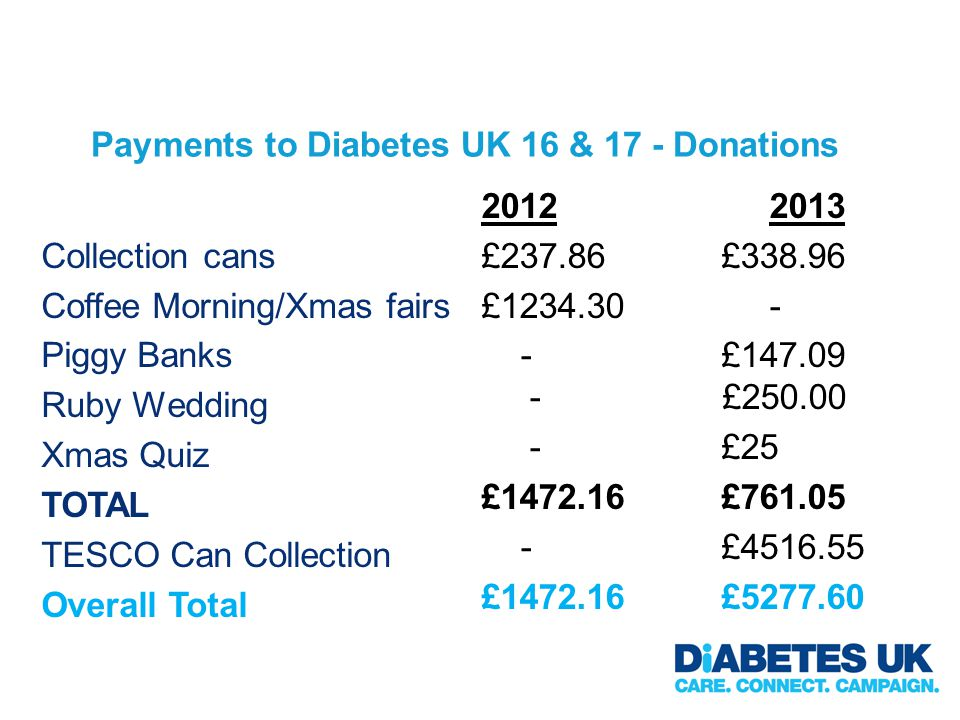 Payments to Diabetes UK 16 & 17 - Donations Collection cans Coffee Morning/Xmas fairs Piggy Banks Ruby Wedding Xmas Quiz TOTAL TESCO Can Collection Overall Total 20122013 £237.86£338.96 £1234.30 - -£147.09 - £250.00 -£25 £1472.16 £761.05 -£4516.55 £1472.16£5277.60
