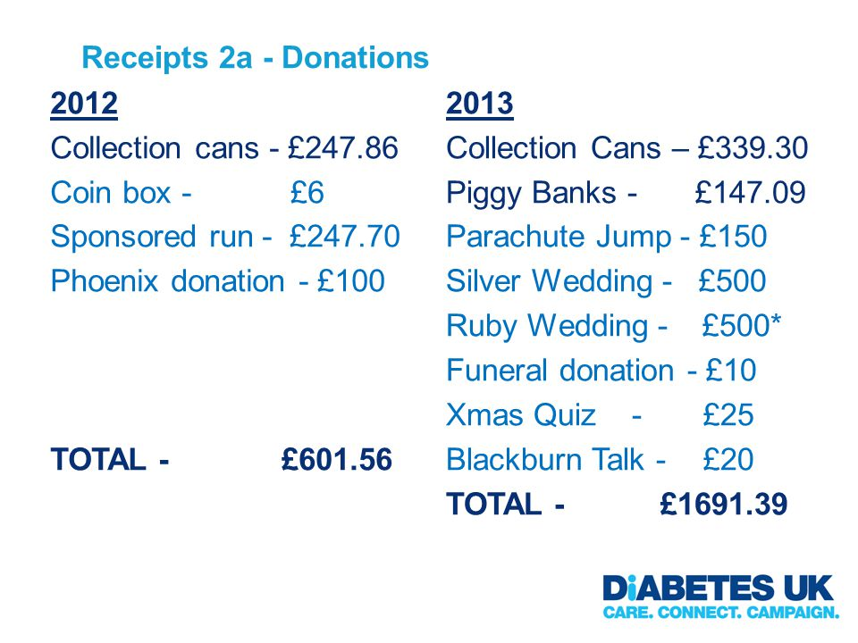 Receipts 2a - Donations 2012 Collection cans - £247.86 Coin box - £6 Sponsored run - £247.70 Phoenix donation - £100 TOTAL - £601.56 2013 Collection Cans – £339.30 Piggy Banks - £147.09 Parachute Jump - £150 Silver Wedding - £500 Ruby Wedding - £500* Funeral donation - £10 Xmas Quiz -£25 Blackburn Talk -£20 TOTAL - £1691.39
