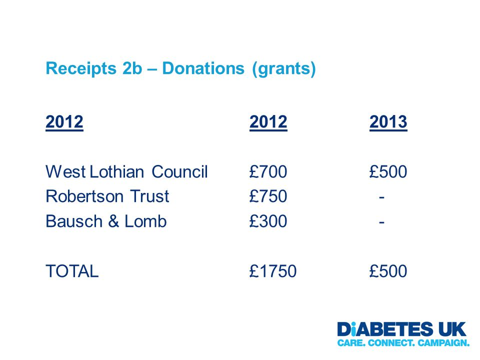 Receipts 2b – Donations (grants) 2012 West Lothian Council Robertson Trust Bausch & Lomb TOTAL 20122013 £700£500 £750 - £300 - £1750£500